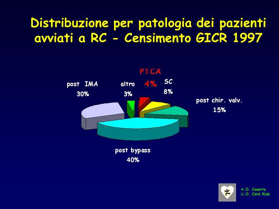 Distribuzione per patologia dei pazienti avviati a RC - Censimento GICR 1997