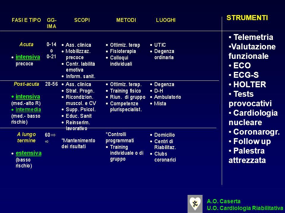 Valutazione funzionale ECO ECG-S HOLTER Tests provocativi