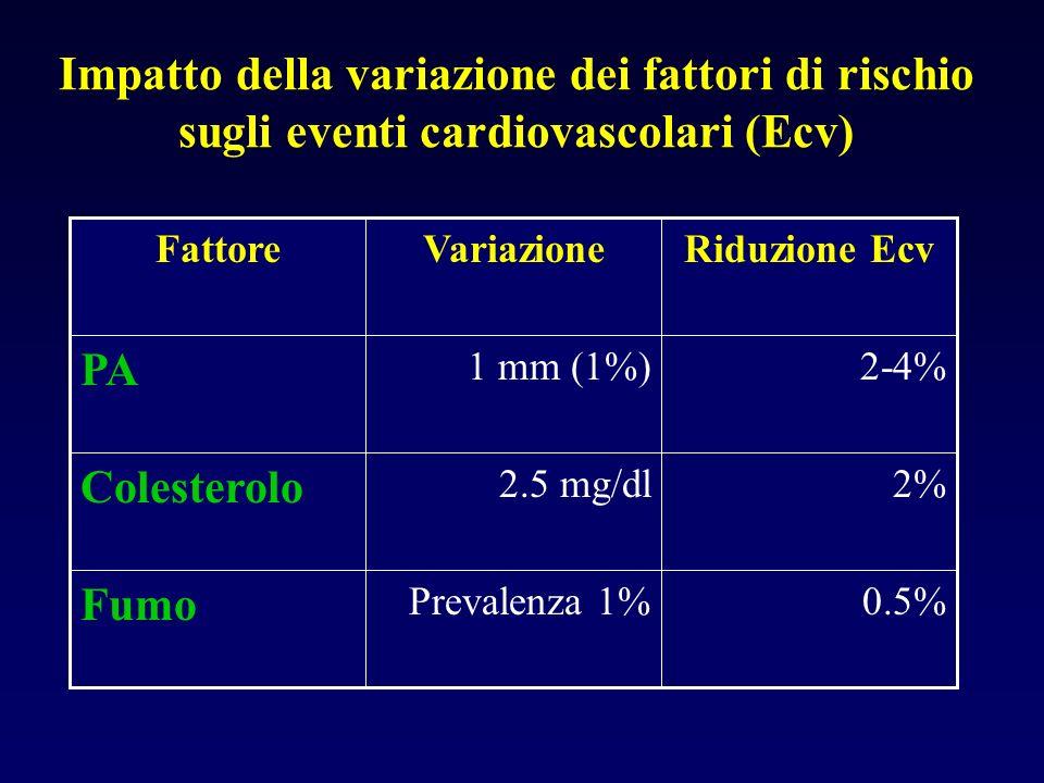 Impatto della variazione dei fattori di rischio sugli eventi cardiovascolari (Ecv)