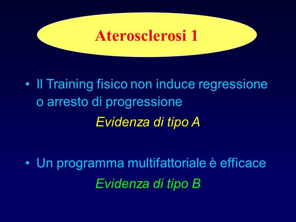 Aterosclerosi 1 Il Training fisico non induce regressione o arresto di progressione. Evidenza di tipo A.