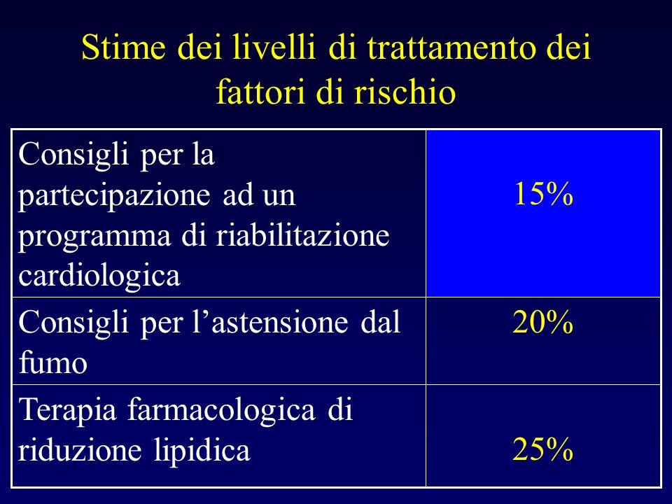 Stime dei livelli di trattamento dei fattori di rischio