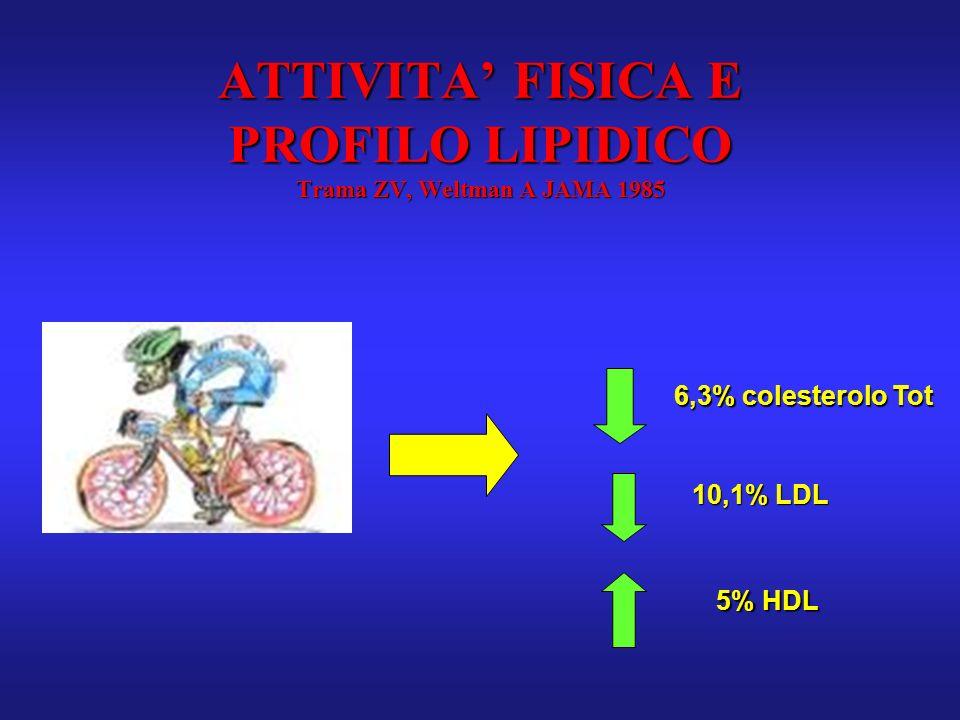 ATTIVITA' FISICA E PROFILO LIPIDICO Trama ZV, Weltman A JAMA 1985