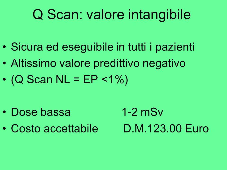 Q Scan: valore intangibile