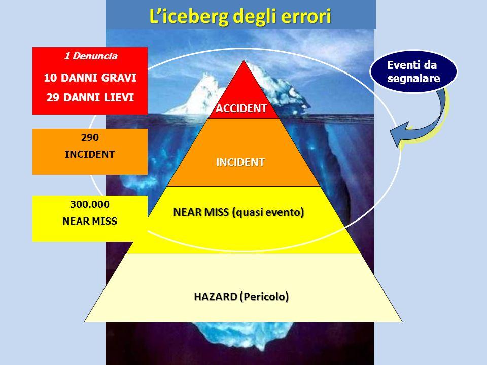 L'iceberg degli errori NEAR MISS (quasi evento)