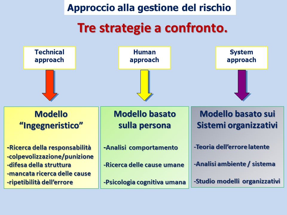 Tre strategie a confronto.