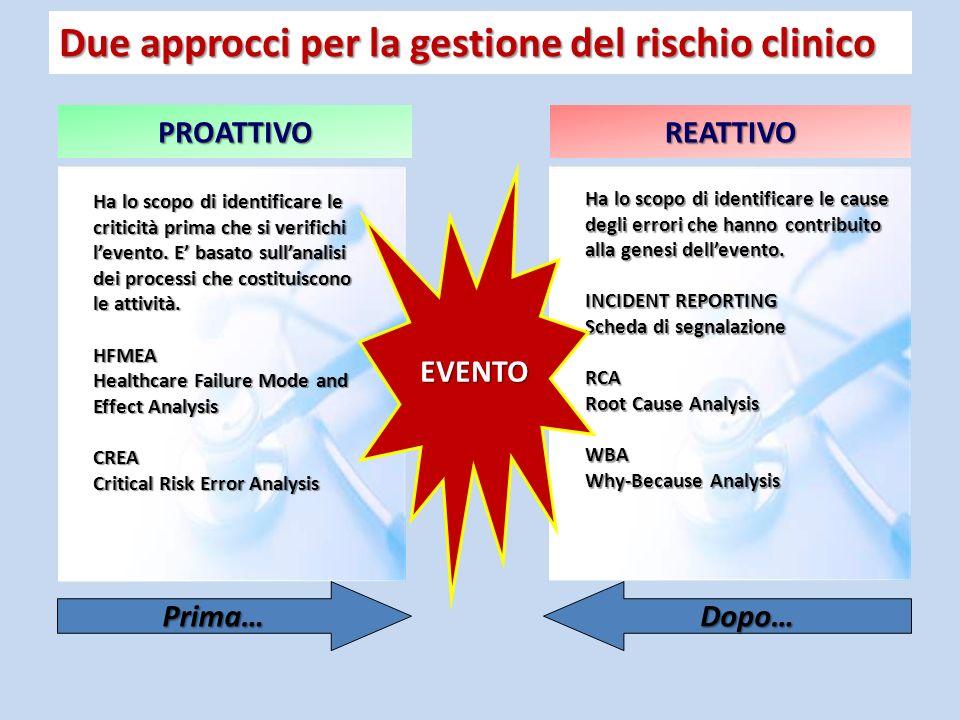 Due approcci per la gestione del rischio clinico