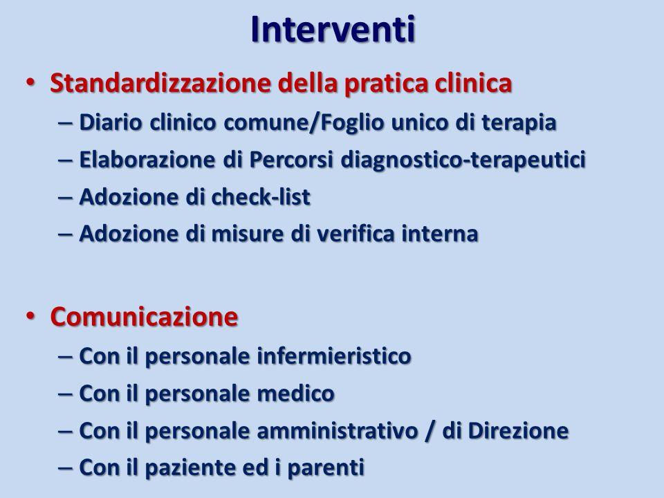 Interventi Standardizzazione della pratica clinica Comunicazione