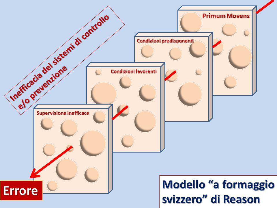 Errore Modello a formaggio svizzero di Reason