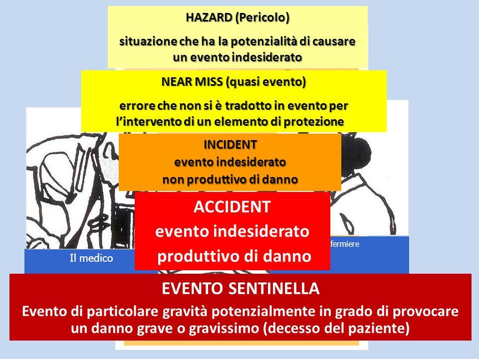 ACCIDENT evento indesiderato produttivo di danno EVENTO SENTINELLA