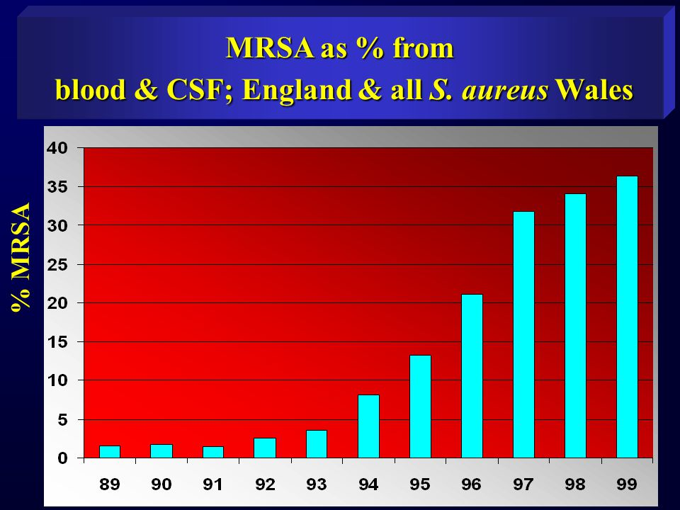 MRSA as % from blood & CSF; England & all S. aureus Wales