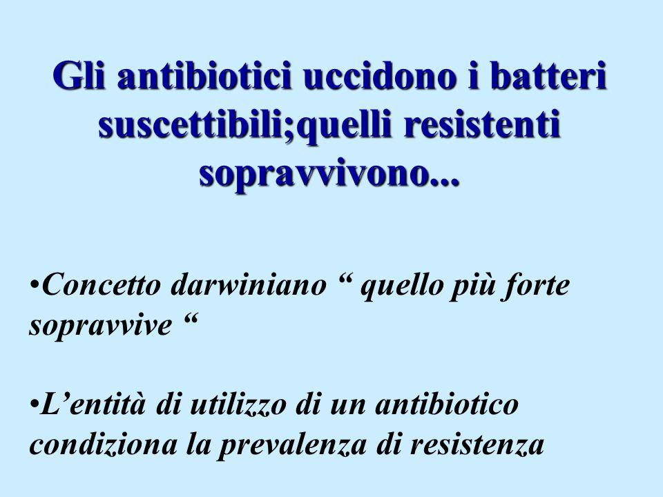 Gli antibiotici uccidono i batteri suscettibili;quelli resistenti sopravvivono...
