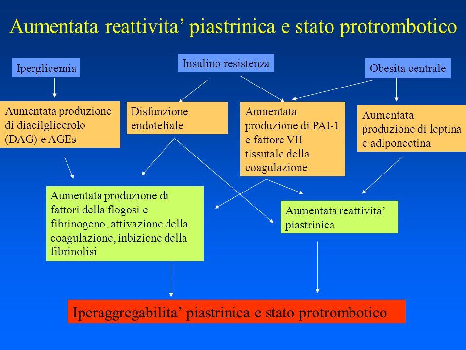 Aumentata reattivita' piastrinica e stato protrombotico