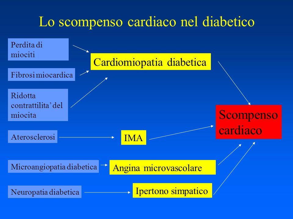 Lo scompenso cardiaco nel diabetico