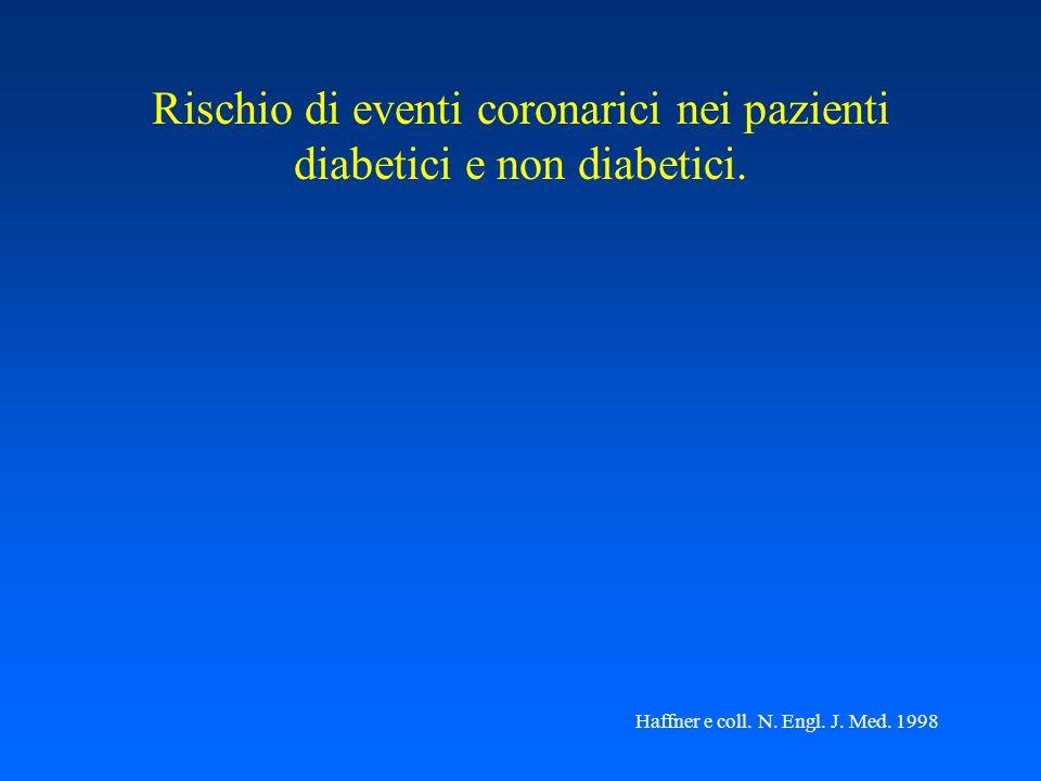 Rischio di eventi coronarici nei pazienti diabetici e non diabetici.