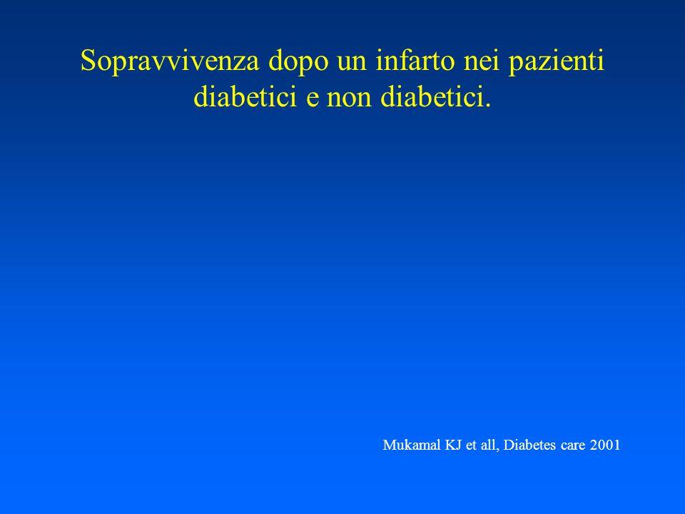 Sopravvivenza dopo un infarto nei pazienti diabetici e non diabetici.
