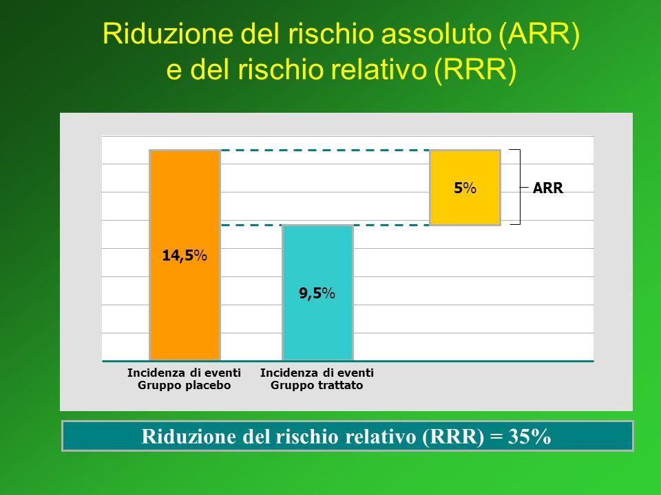 Riduzione del rischio assoluto (ARR) e del rischio relativo (RRR)