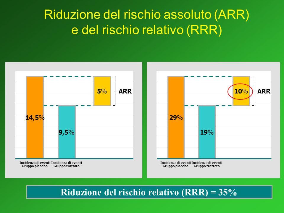 Riduzione del rischio relativo (RRR) = 35%