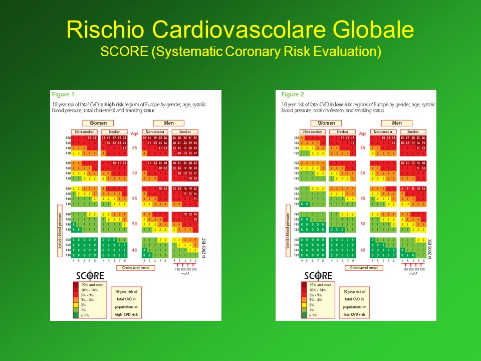 Rischio Cardiovascolare Globale SCORE (Systematic Coronary Risk Evaluation)