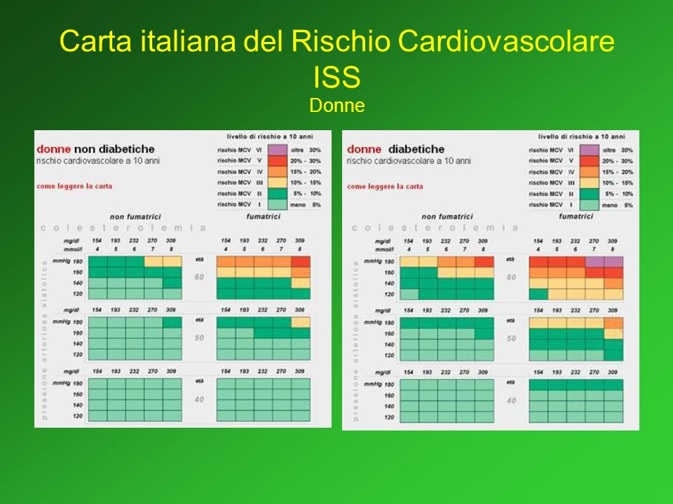 Carta italiana del Rischio Cardiovascolare ISS Donne