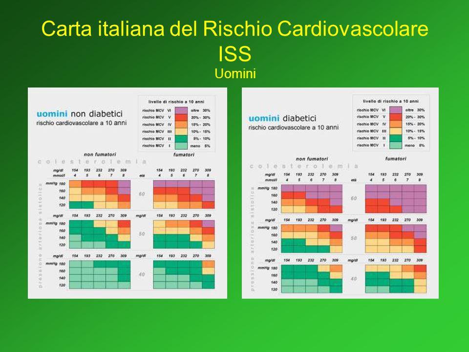 Carta italiana del Rischio Cardiovascolare ISS Uomini