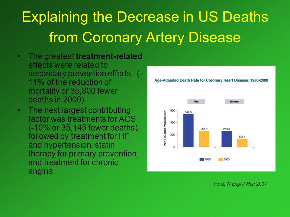 Explaining the Decrease in US Deaths from Coronary Artery Disease