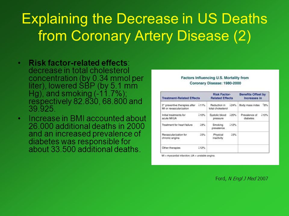 Explaining the Decrease in US Deaths from Coronary Artery Disease (2)