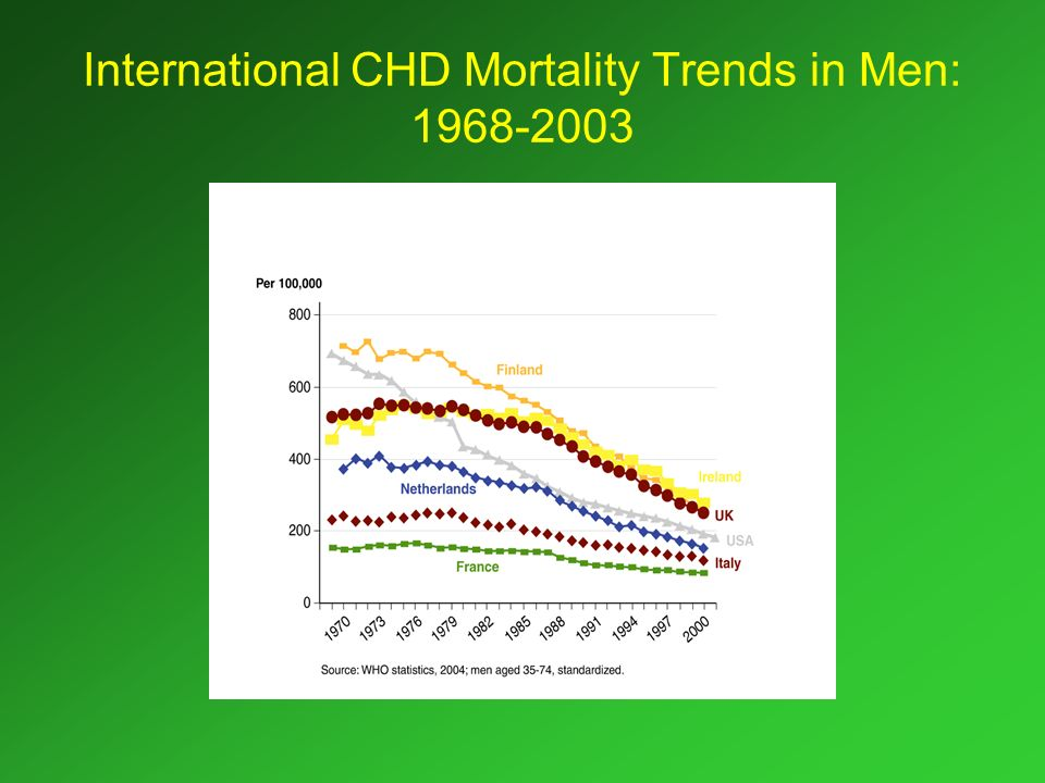 International CHD Mortality Trends in Men: 1968-2003