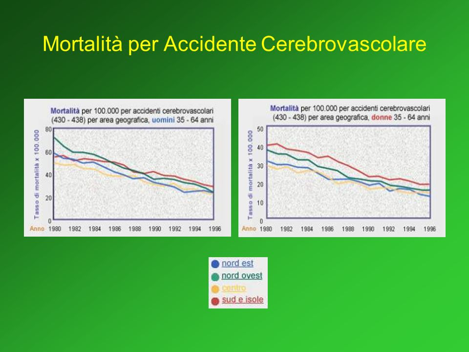 Mortalità per Accidente Cerebrovascolare