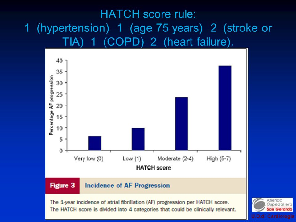 HATCH score rule: 1 (hypertension) 1 (age 75 years) 2 (stroke or TIA) 1 (COPD) 2 (heart failure).