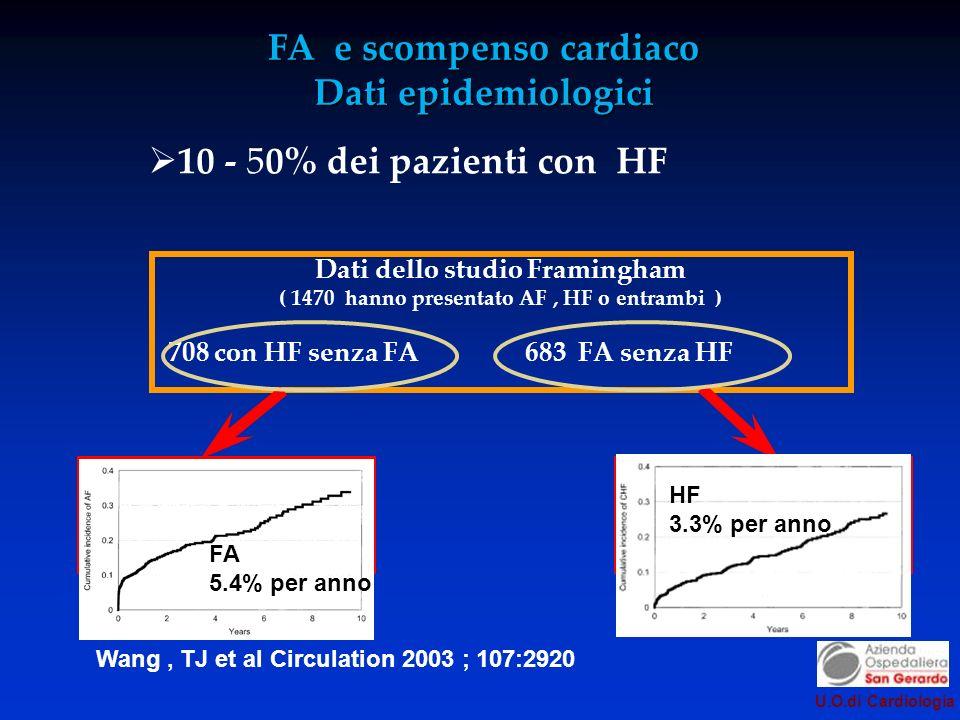 FA 5.4% per anno HF 3.3% per anno