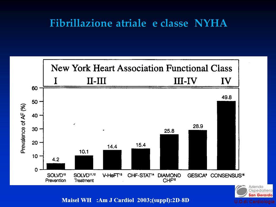 Fibrillazione atriale e classe NYHA