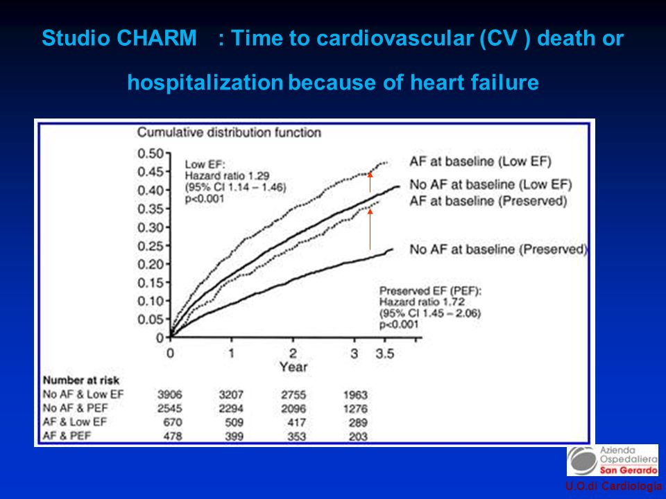 Studio CHARM : Time to cardiovascular (CV ) death or hospitalization because of heart failure