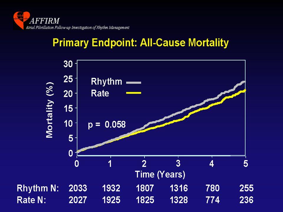 FA e scompenso cardiaco : rate control o rhythm control