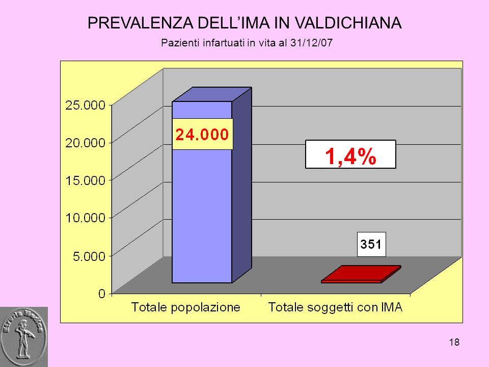 PREVALENZA DELL'IMA IN VALDICHIANA