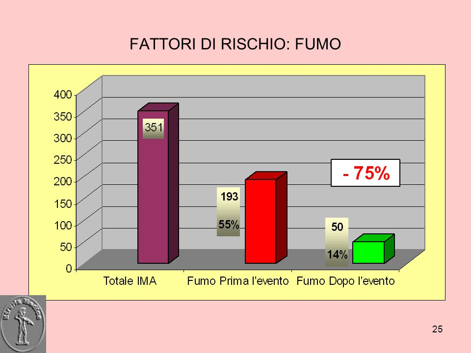 FATTORI DI RISCHIO: FUMO
