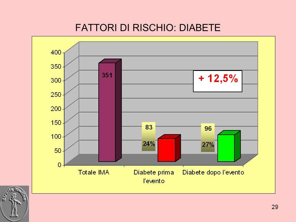 FATTORI DI RISCHIO: DIABETE