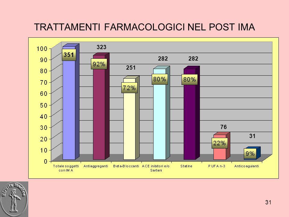 TRATTAMENTI FARMACOLOGICI NEL POST IMA