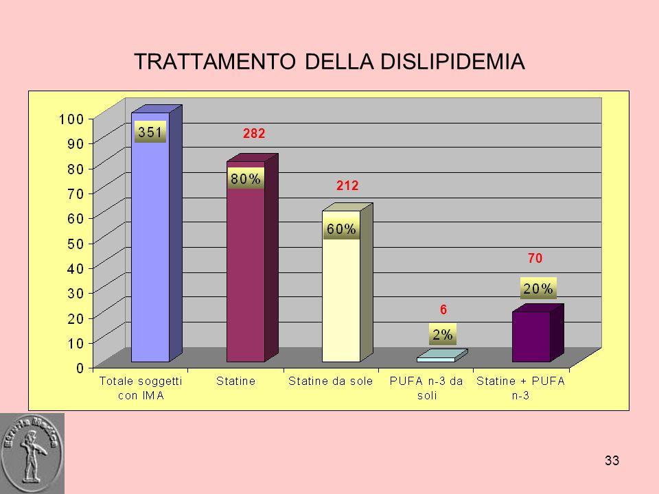 TRATTAMENTO DELLA DISLIPIDEMIA
