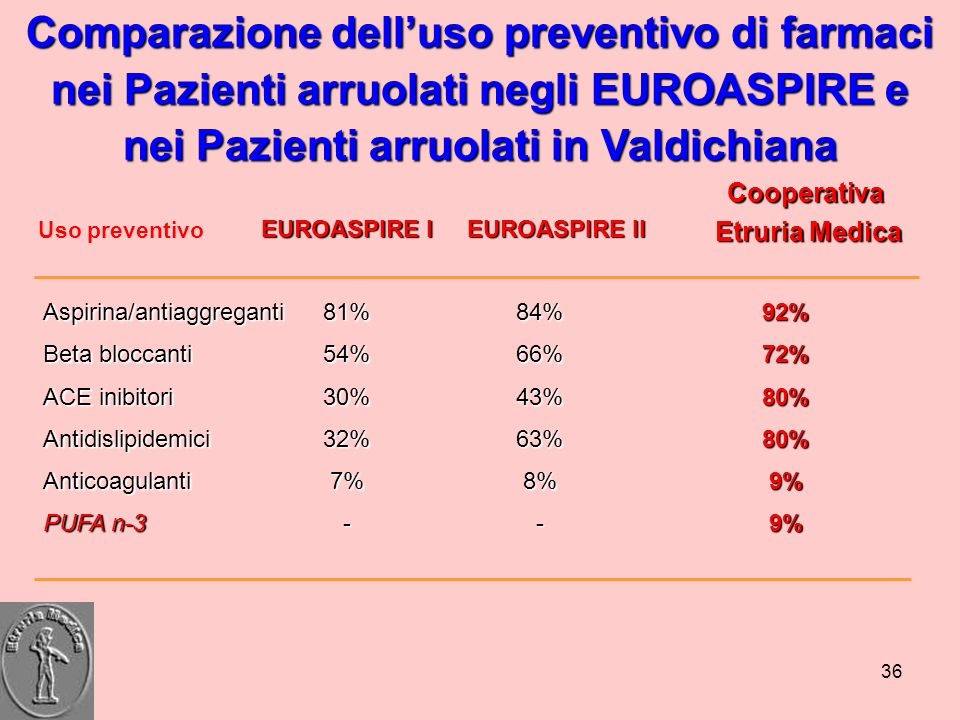Comparazione dell'uso preventivo di farmaci