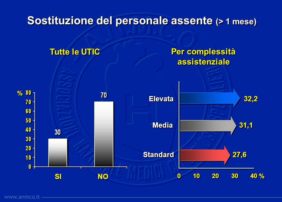 Sostituzione del personale assente (> 1 mese)