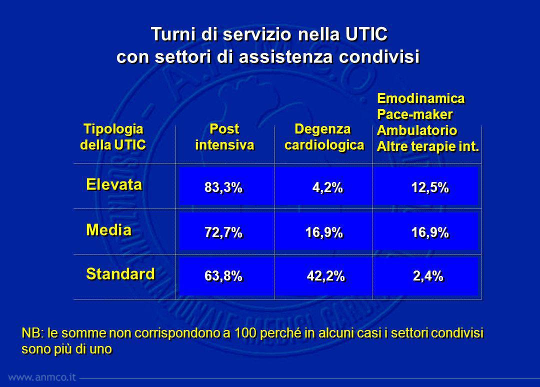 Turni di servizio nella UTIC