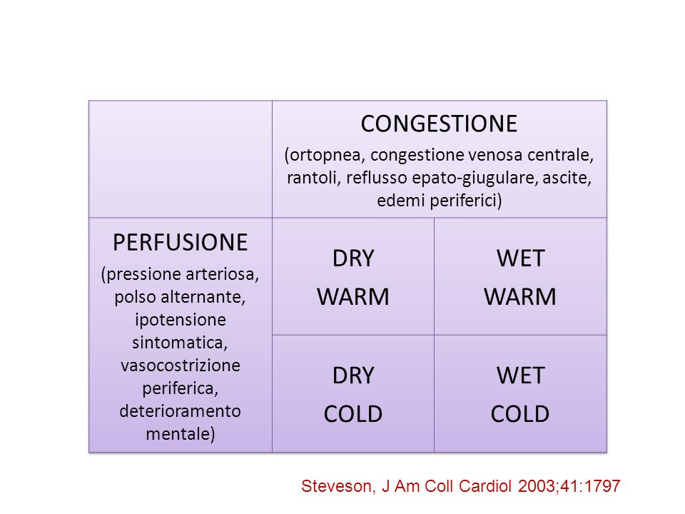 CONGESTIONE PERFUSIONE DRY WARM WET COLD