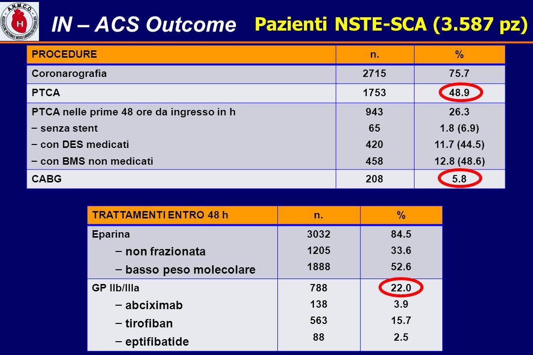 IN – ACS Outcome Pazienti NSTE-SCA (3.587 pz) non frazionata