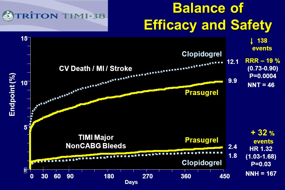 Balance of Efficacy and Safety TIMI Major NonCABG Bleeds