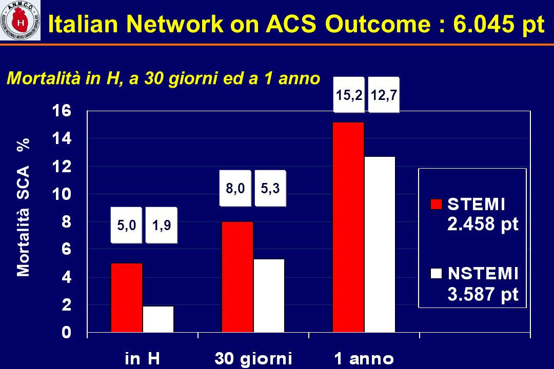 Italian Network on ACS Outcome : 6.045 pt