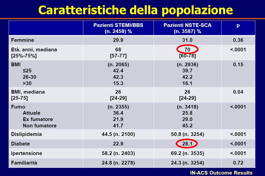 Caratteristiche della popolazione IN-ACS Outcome Results