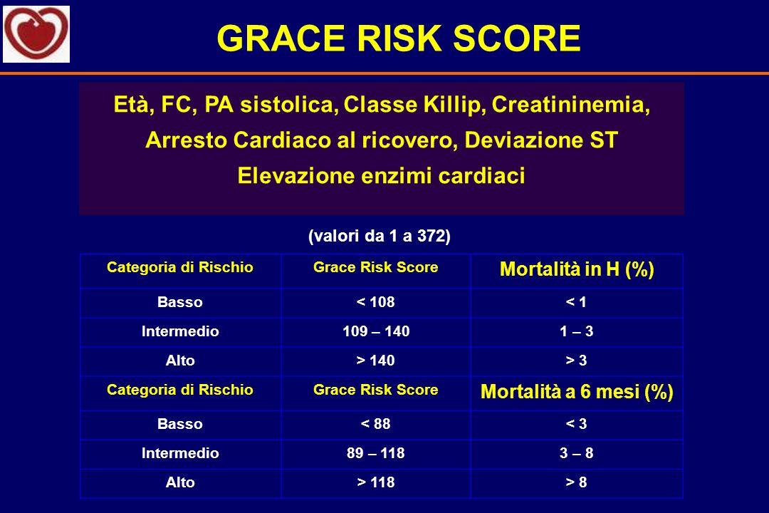 GRACE RISK SCOREEtà, FC, PA sistolica, Classe Killip, Creatininemia, Arresto Cardiaco al ricovero, Deviazione ST Elevazione enzimi cardiaci.