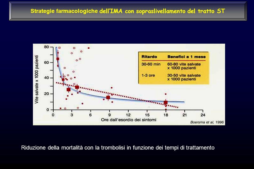 Strategie farmacologiche dell'IMA con sopraslivellamento del tratto ST