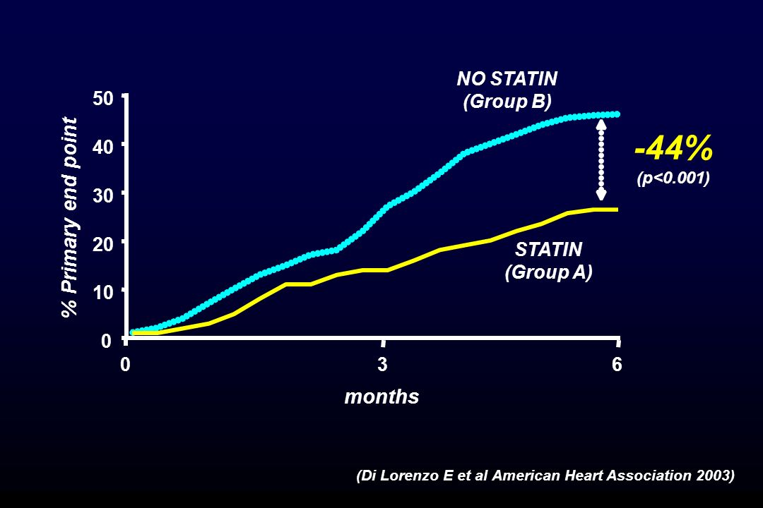 -44% % Primary end point months NO STATIN (Group B) 50 40 30 20 STATIN
