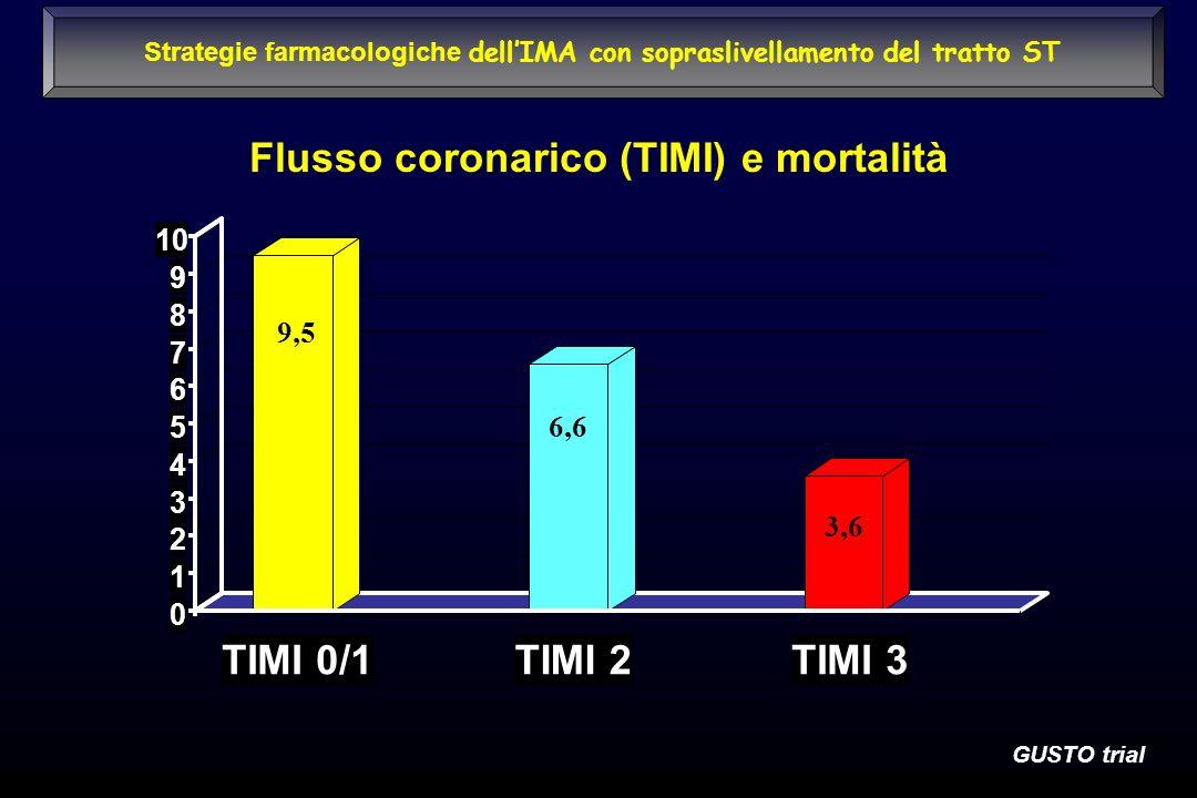 Flusso coronarico (TIMI) e mortalità